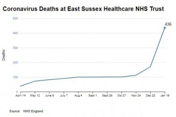 23 Covid deaths in past 24 hours at East Sussex hospitals on Eastbourne Bournefreed website