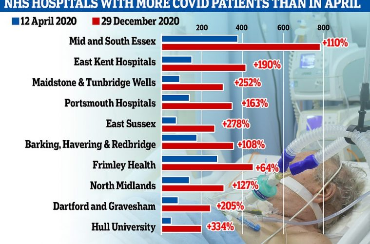 EAST SUSSEX HOSPITALS NOW HAVE 278 PER CENT MORE COVID PATIENTS THAN IN APRIL on Eastbourne Bournefree website